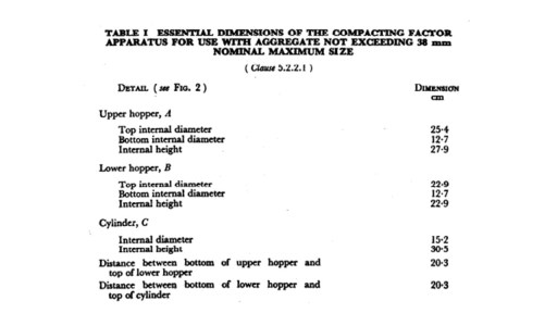 Dimensions of compacting factor apparatus