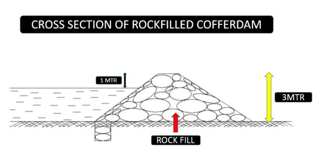 Rock filled cofferdams