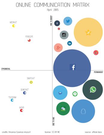 online communication matrix