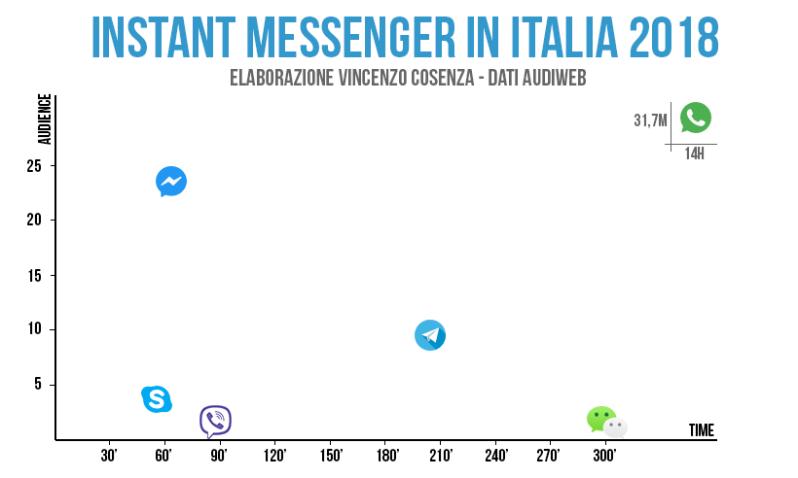 applicazioni per la messaggistica in italia utenti e tempo di utilizzo 2018