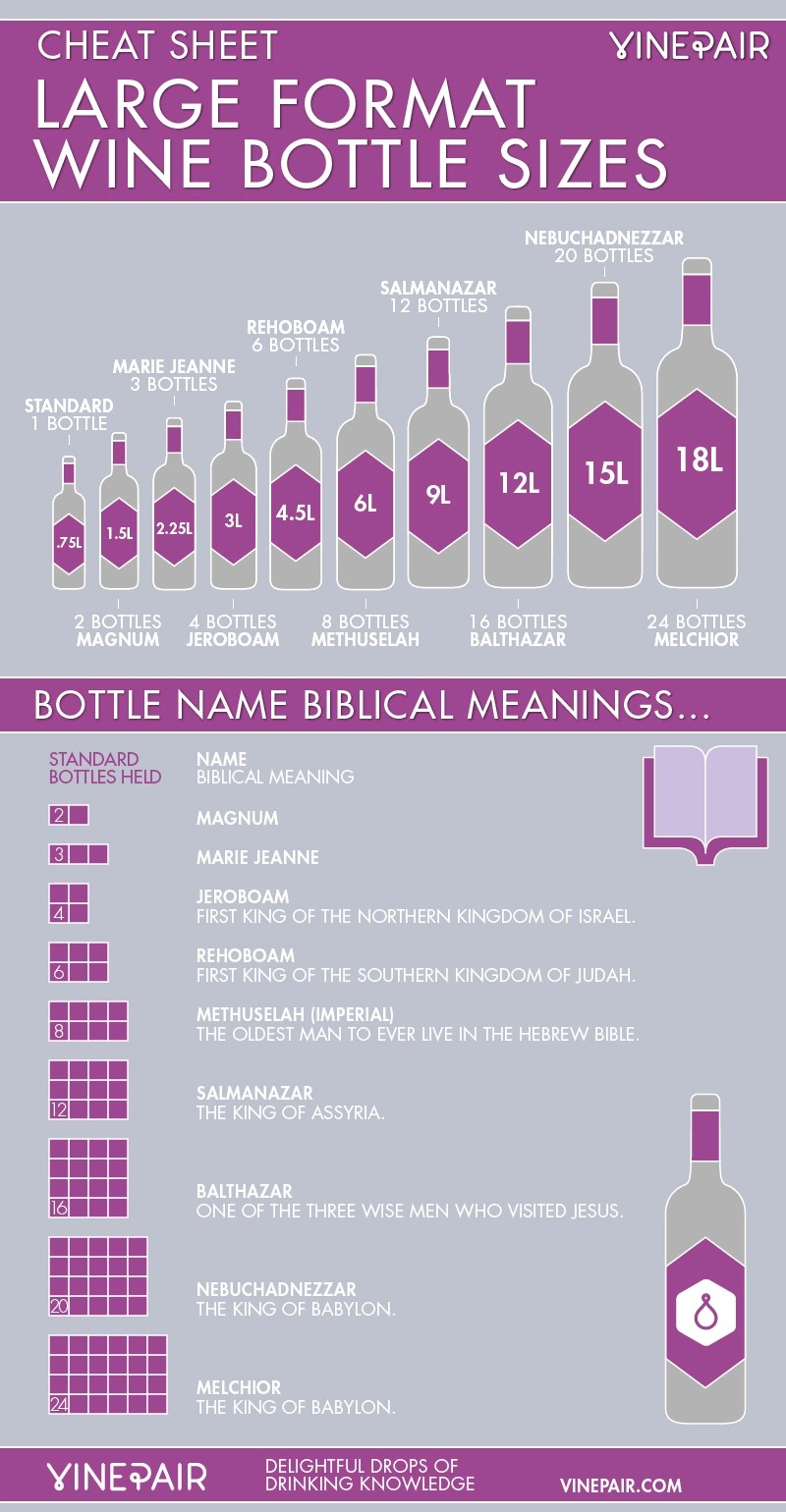 Large Format Wine Bottle Names Amp Size Guide INFOGRAPHIC