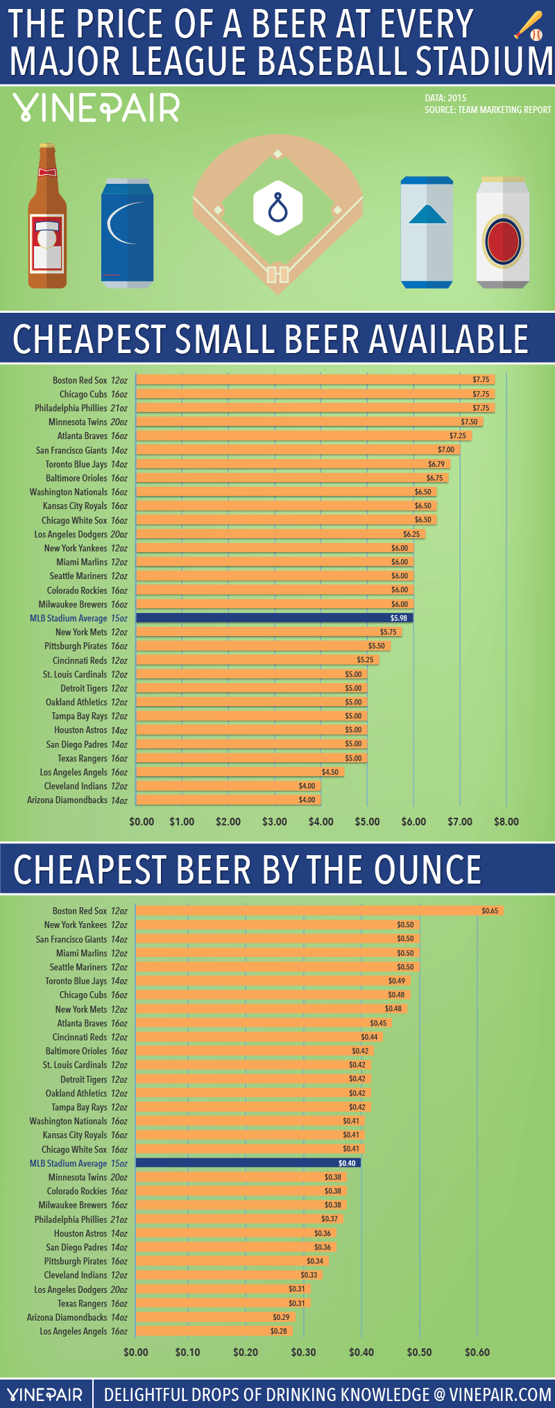 2015 Ranks: The Price Of A Beer At Every Major League Baseball Statidum