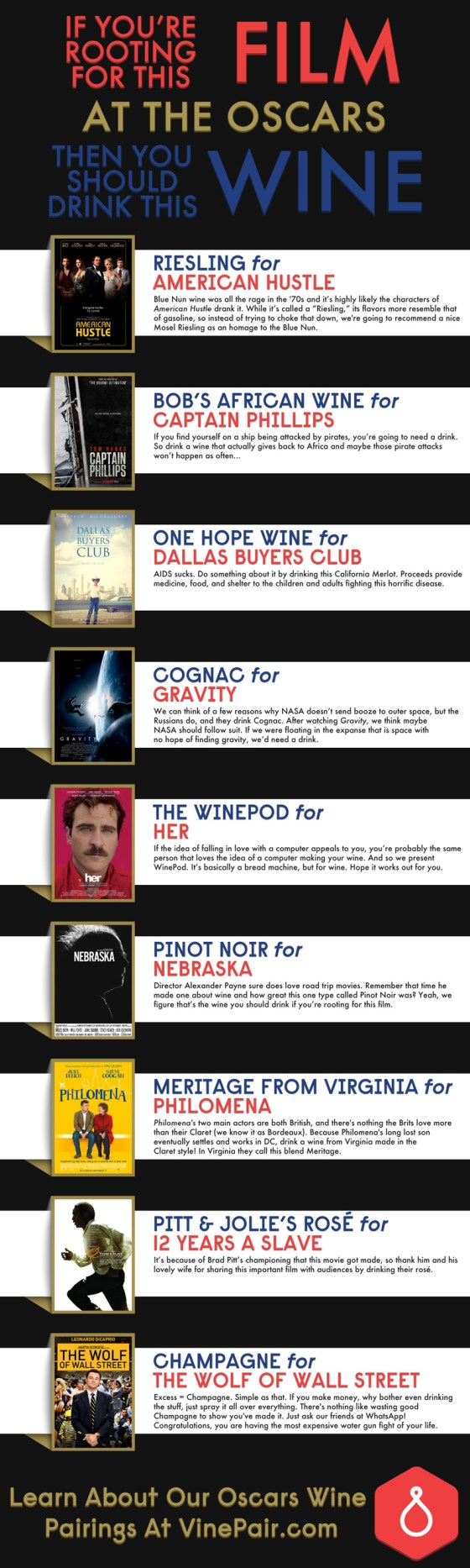 Wine Pairings For The 9 Best Picture Nominees - Oscars 2014