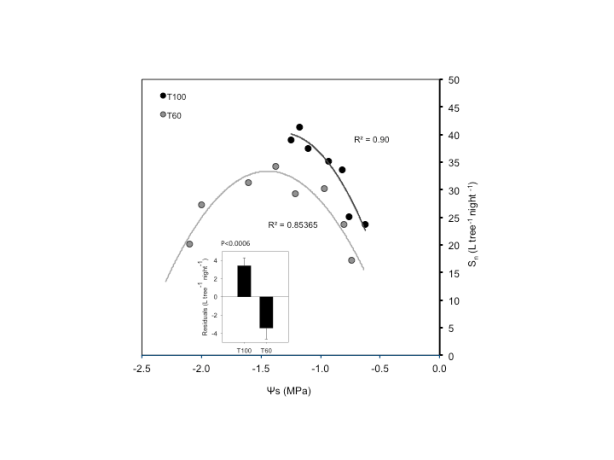 Fig 3a