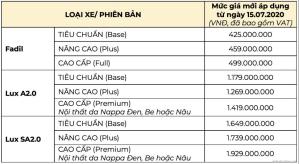 Bảng giá xe VinFast tháng 7/2020