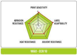 cas resin enhanced wax ribbon ccr10
