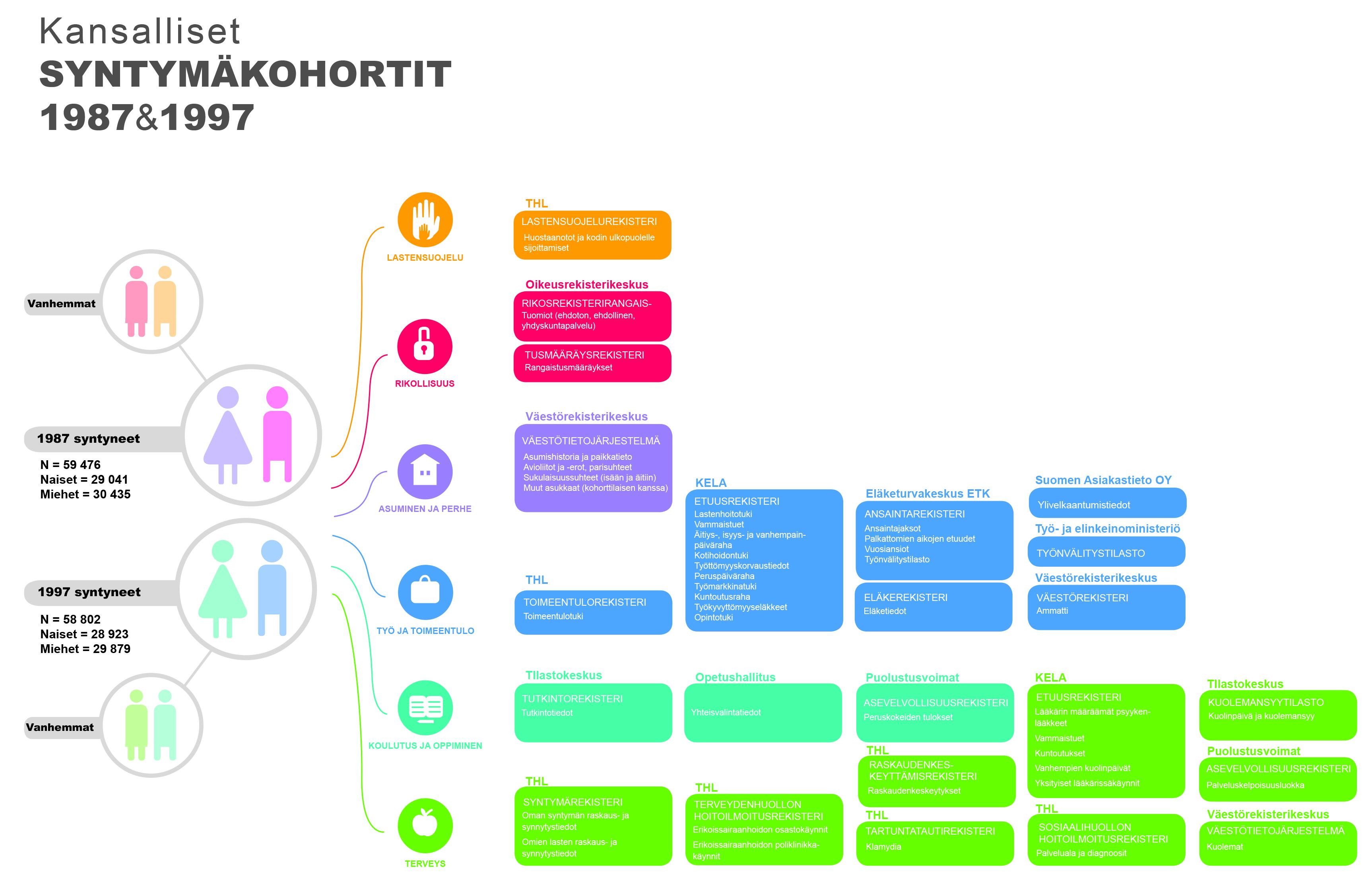 Syntymäkohortti_infografiikka_yleis-1