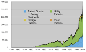 You Need To Know Tech Patents
