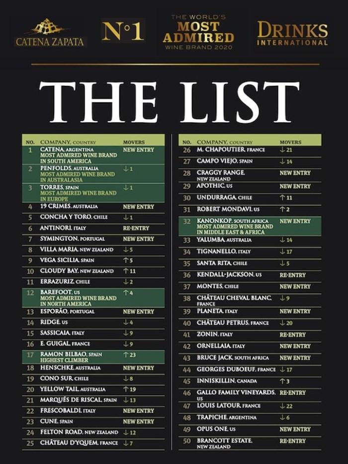 The List 2020