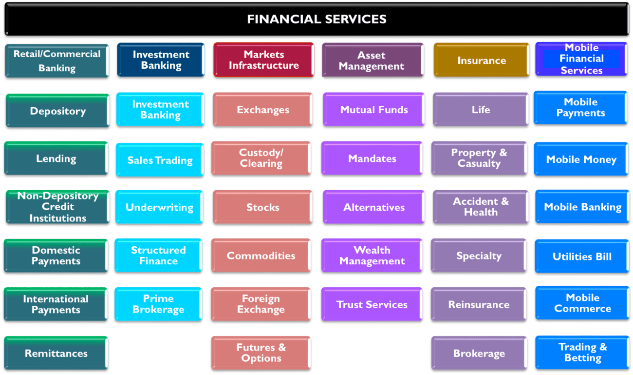 FinTech a wave to pass on or an Opening to