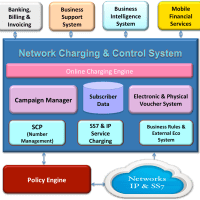 MNO Charging & Billing Systems