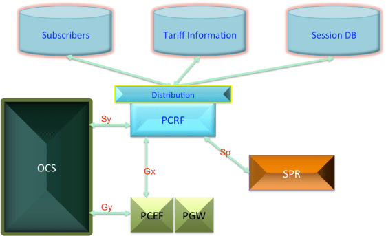 PCRF-11