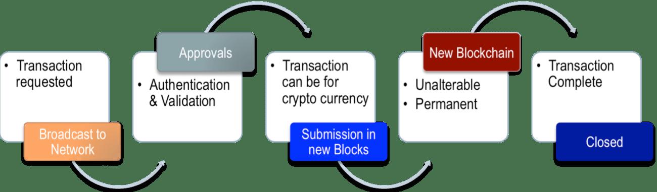 BlockChain as a Service (BaaS)