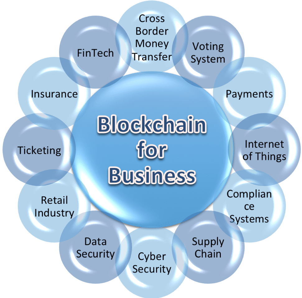 Blockchain - The Strong Backbone for Businesses