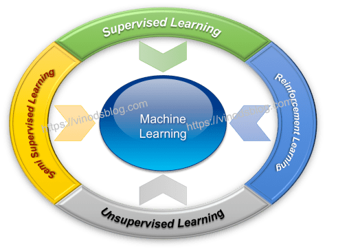Machine Learning – Introduction to Its Algorithms – MLAlgos