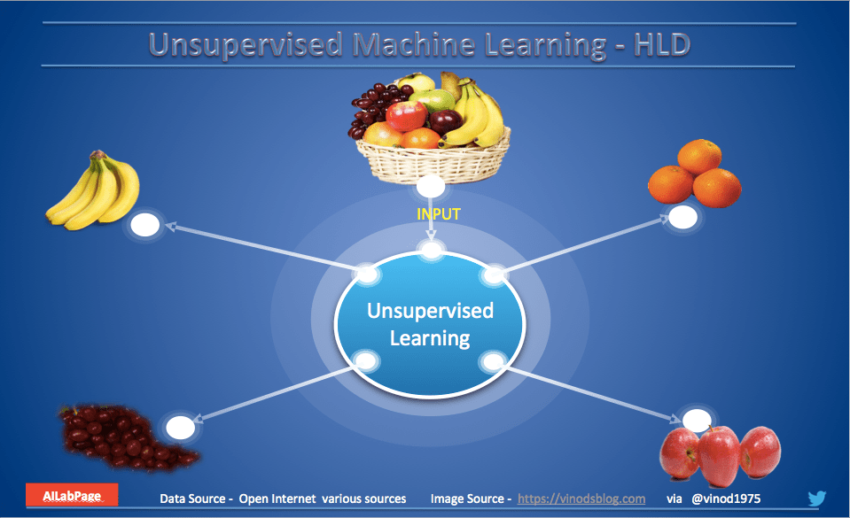 Unsupervised Learning an Angle for Unlabelled Data World