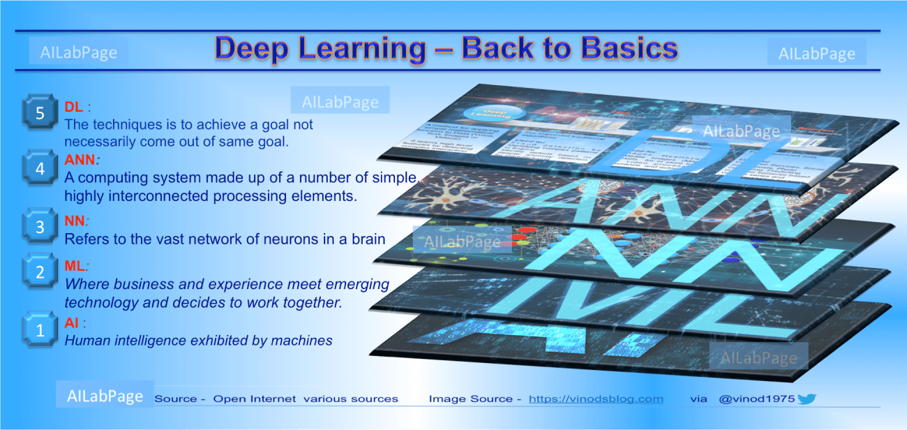 Demystifying Deep Learning - Back to Basics
