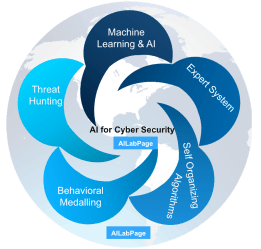 Artificial Intelligence is the Future for CyberSecurity