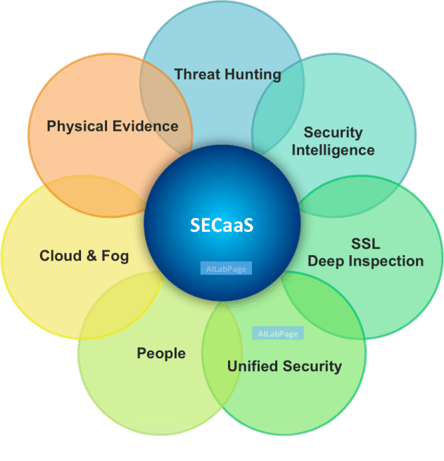 SECaaS – Security as a Service Is the Next Big Thing