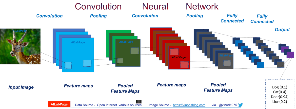 Convolutional Neural Networks - Everything You Need to Know