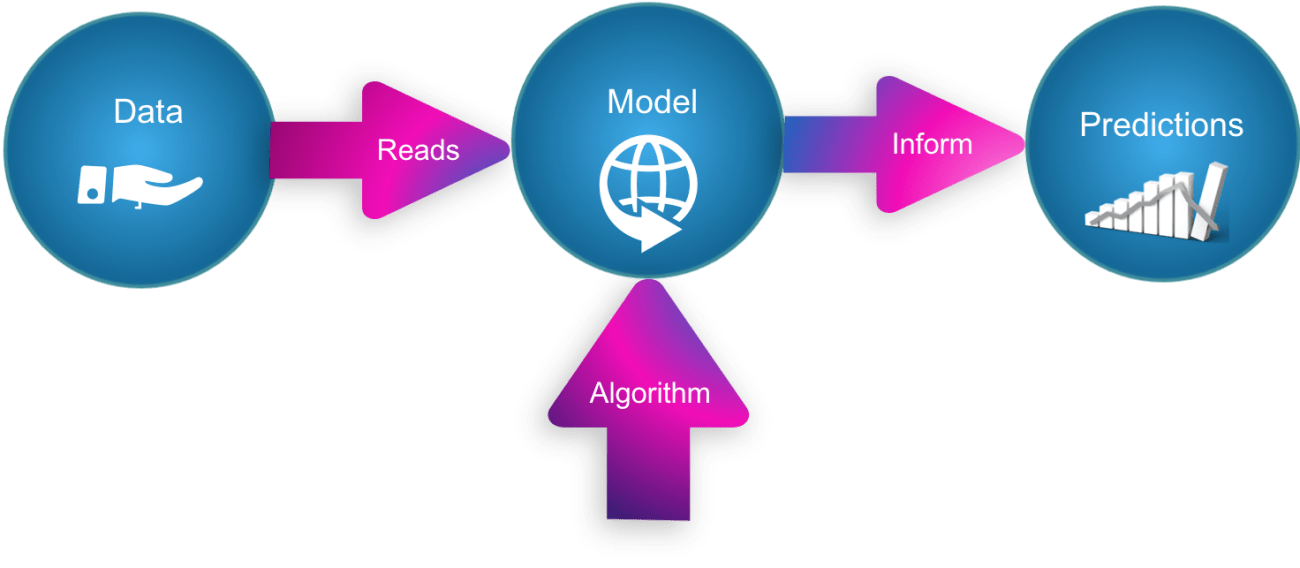 How Machine Learning Algorithms Works : An Overview