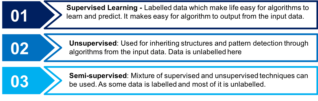 Machine Learning – Introduction to Supervised Learning