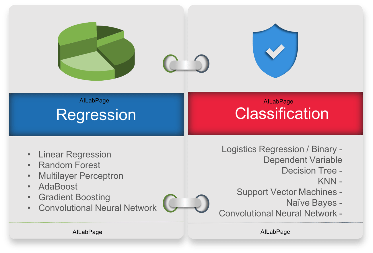 Classification vs Regression Algorithms