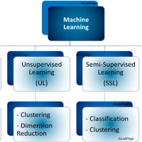 Machine Learning(ML) – Introduction to Basics