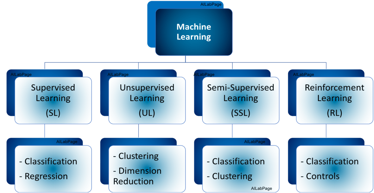 Machine Learning (ML) - Everything You Need To Know