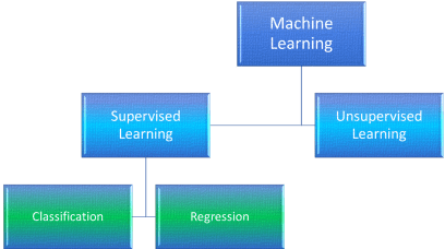 Machine Learning - Introduction to Regression Analysis | Vinod
