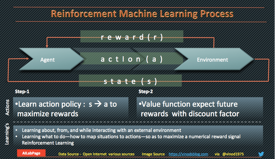 Reinforcement Machine Learning