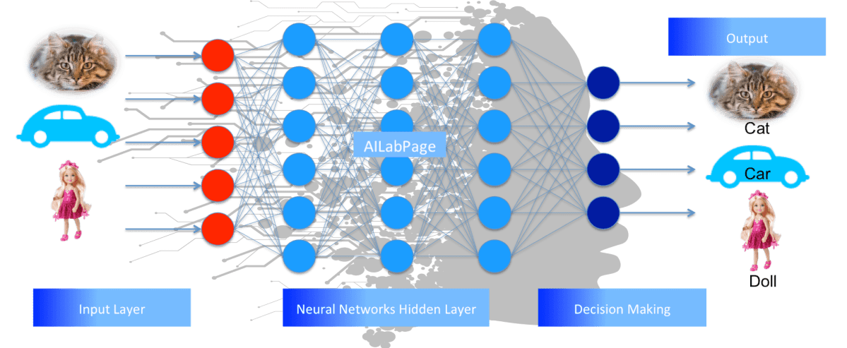 How Neural Network Algorithms Works : An Overview