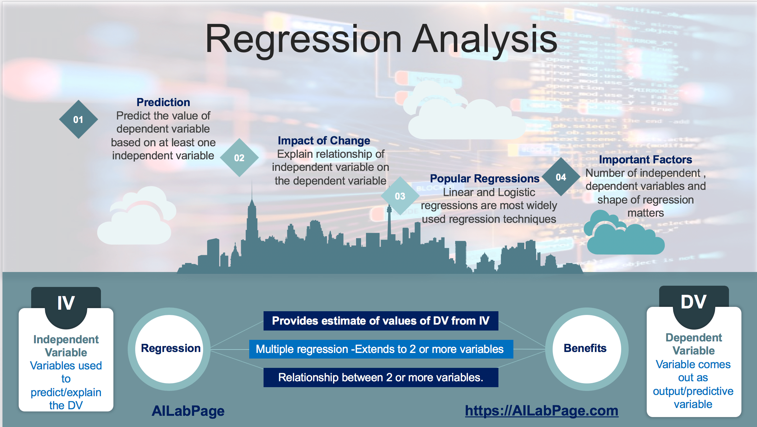 Machine Learning – Introduction to Regression Analysis