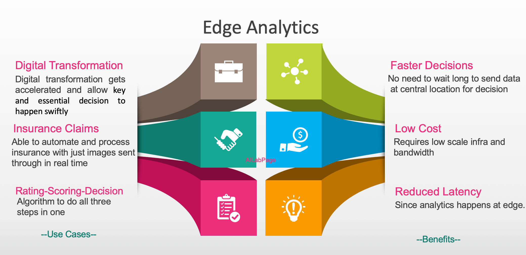 Data Revolution – Performing Analytics at The Edge