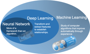 Neural Networks vs Deep Learning
