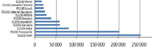 Comparativa varedad AIREN sobre el resto de variedades.