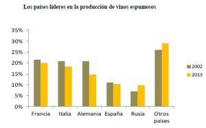 paises-lideres-produccion-vino-espumoso-2013