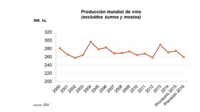 produccion-mundial-vino