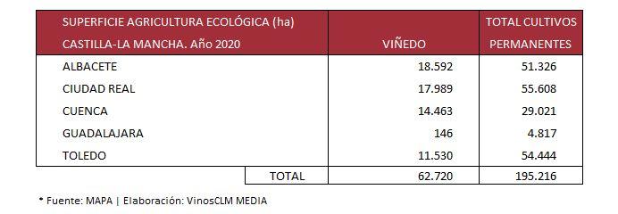 superficie viñedo ecologico castilla la mancha