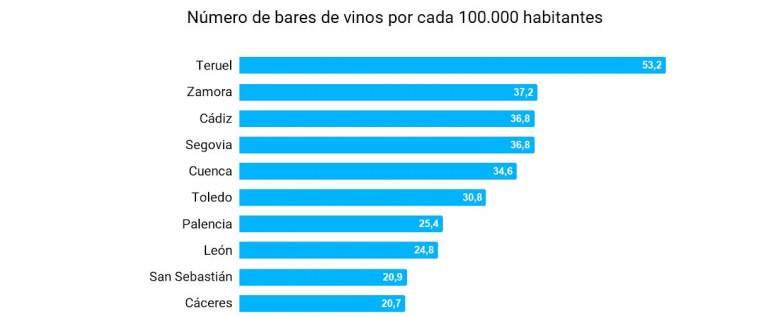 ranking de bares de vinos en españa
