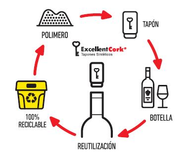 fabricacion tapones sinteticos vino y licores excellent cork