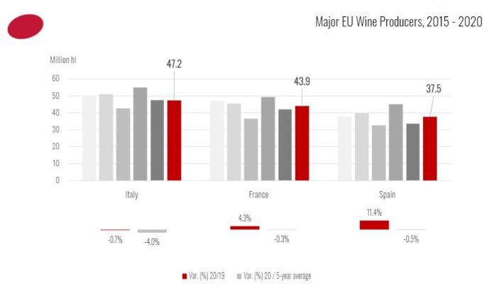 producción mundial de vino 2020 españa