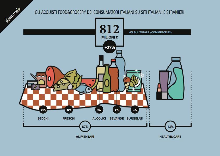 Il Food&Grocery online vale 812 milioni di euro nel 2017 (+37%), boom della Ristorazione (+66%)