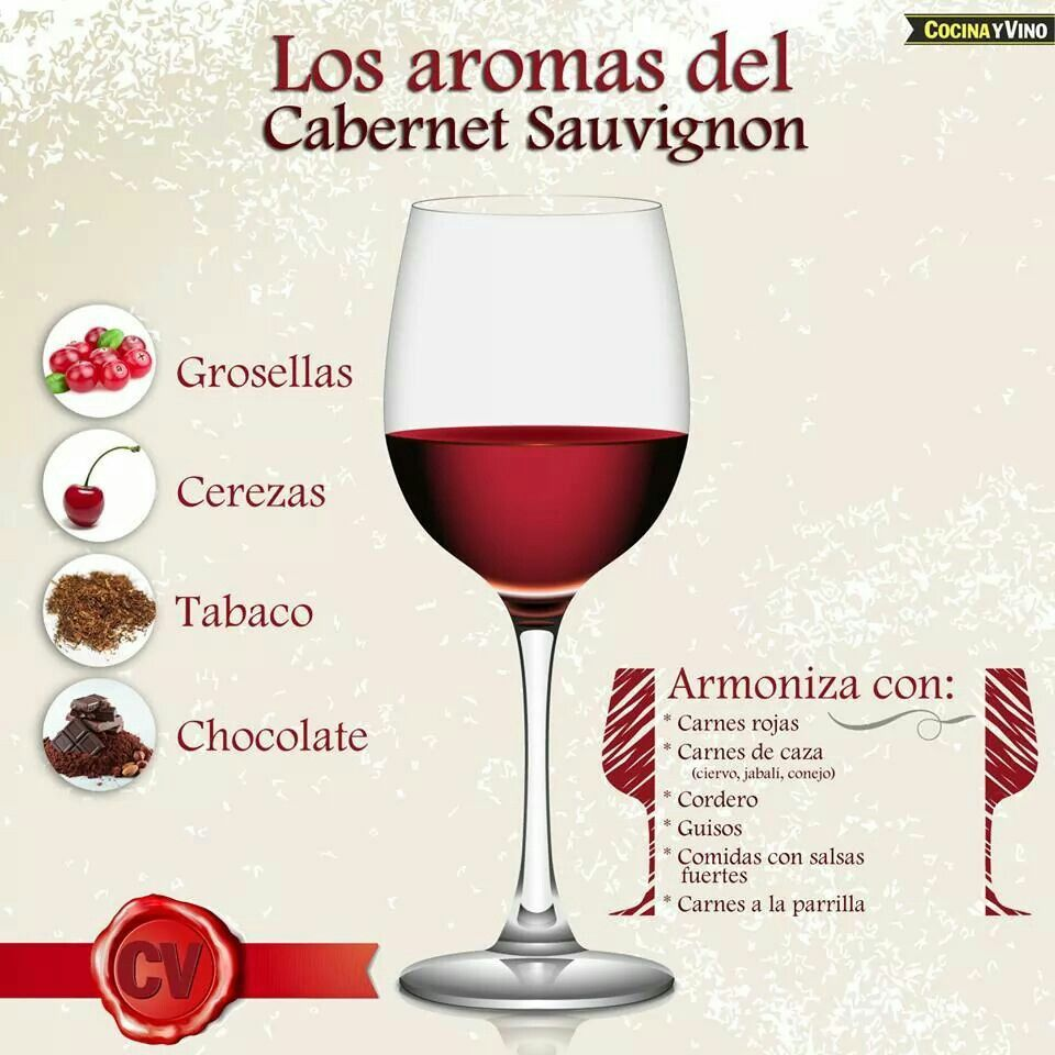 infografía Los aromas del cabernet sauvignon.