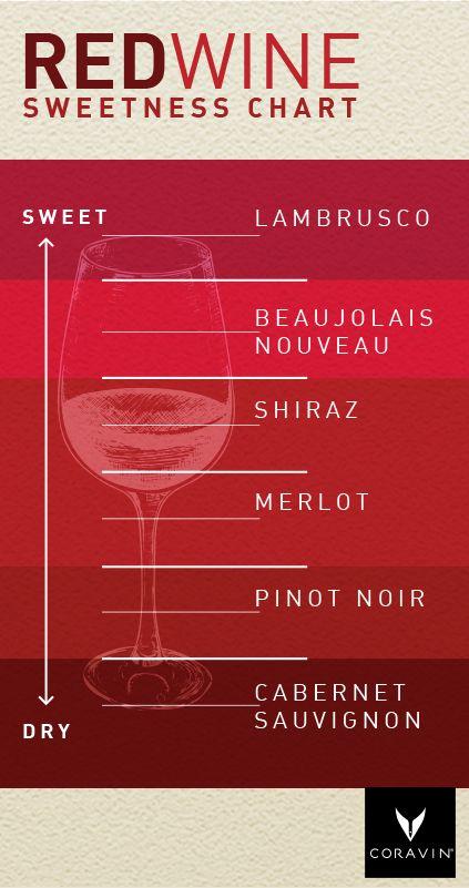 El dulzor de los varietales de vino tinto
