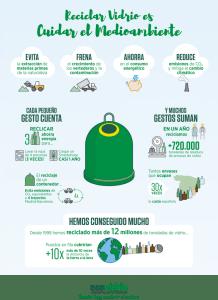 motivos reciclar vidrio