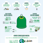 Para qué reciclar vidrio | #Infografía #Ecovidrio