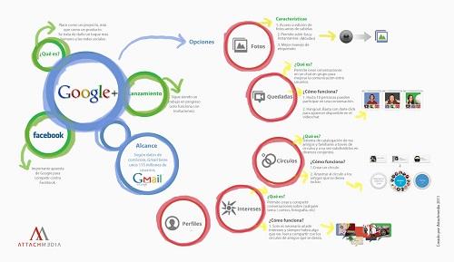 Google Plus 05
