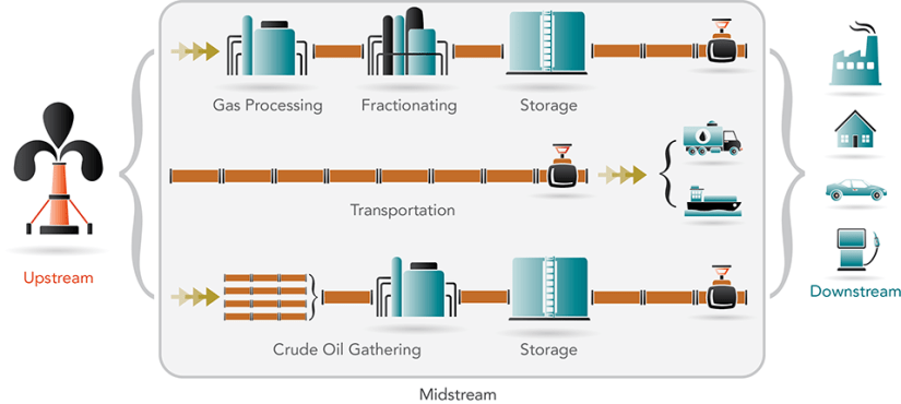alerain-energy-value-chain