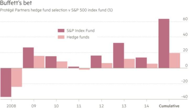 Buffett's Average Hedge Fund Return Bet